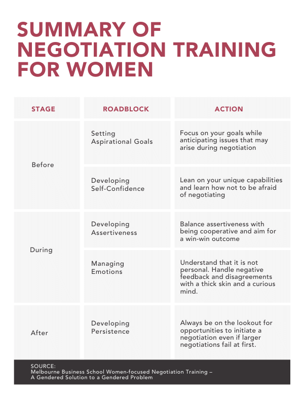 Negotiation Training For Women - Summary Guide