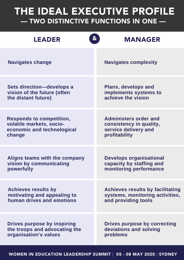The Ideal Executive Profile - two functions in one
