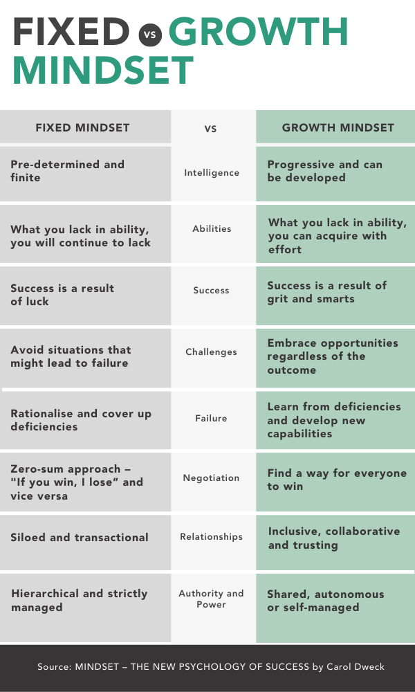 Fixed vs Growth Mindset - Comparative Table