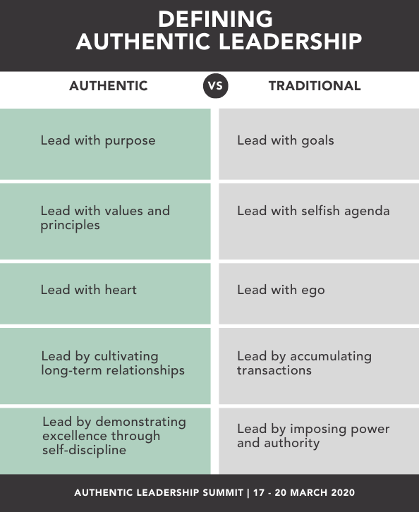 Traditional vs Authentic Leadership